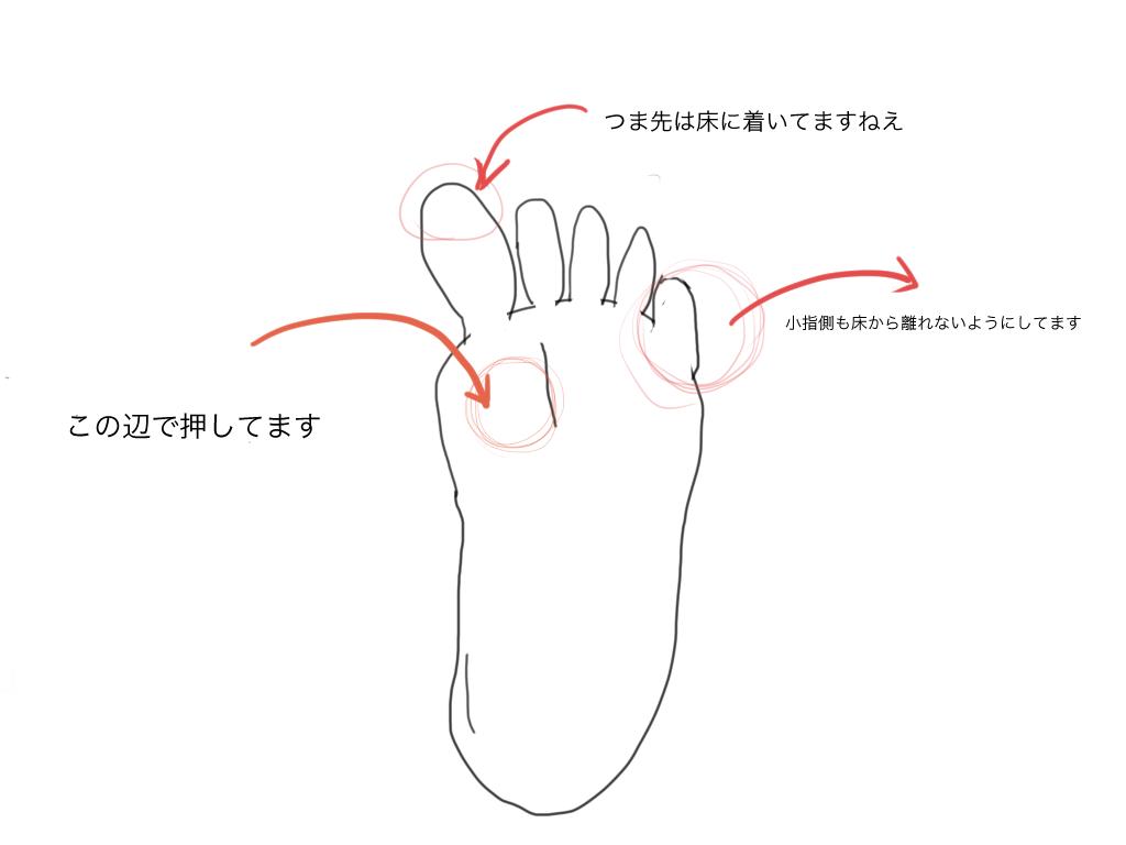 ポイントは3つ。親指の付け根で床を押す。爪先は浮かない。小指側も床についている。